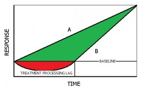 Treatment Response curve